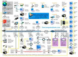 25 unique home network ideas on pinterest it network, home how to setup a network switch and router at Diagram Of Home Network With Router