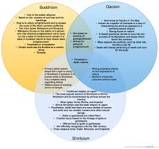 Buddhism And Christianity Venn Diagram Judaism Christianity And Islam Venn Diagram Venn Diagram