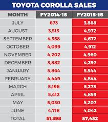 Toyota Corolla is the best selling car in Pakistan
