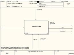 Информатика программирование Проектирование АИС  Правила которыми руководствуется данная работа это ГОСТ 28188 то есть соответствие производимой продукции изображается с помощью стрелок управления
