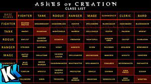 Ashes of Creation Walkthrough and Guide ...