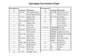 Genotype Conversion Chart For Some Traits