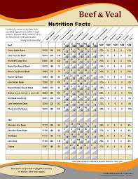 Usda Meat Nutrition Chart Beef Nutrition Facts Chart Nutritional Information In 2019