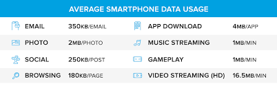 Megabyte Usage Chart How Many Megabytes Are In A Gig Understanding Mobile Data