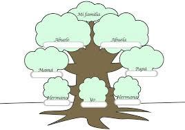 Ejemplos De Rbol Geneal Gico Ideas Inspiradoras Arbol Genealogico