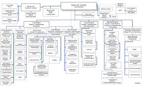 Organization Chart Organizational Chart DFTA 14