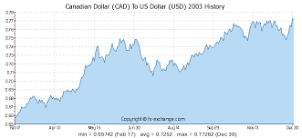 Convert Canadian Dollars To Us Dollars Chart Cad To Usd Historical Exchange Rate Currency Exchange Rates