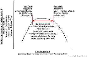 Climate Grapes And Wine Gregory Jones Articles Guildsomm
