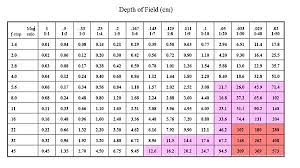 Photography Depth Of Field Chart Depth Of Field Calculator Canon The Formula Used To