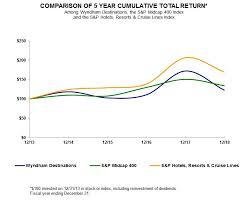 Club Wyndham Points Chart 2016 Document