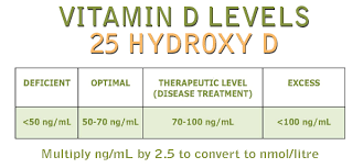 Normal Vitamin D Levels Chart How To Accurately Test For Vitamin D Deficiency