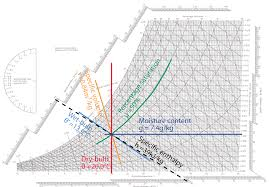 Psy Chart Module 7 Applying The Psychrometric Relationships Cibse
