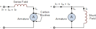 dc motors and stepper motors used as actuators series and shunt connected dc motor