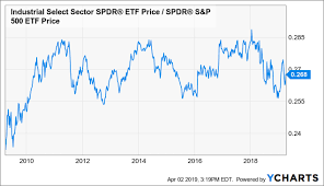 Xli Chart Whats Up With Industrials Industrial Select Sector Spdr