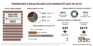 Healthcare Subsidy Chart 2018 Tennessees 2018 Obamacare Enrollment