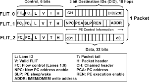 Noc Protocol Packet Format And Flit Description Download