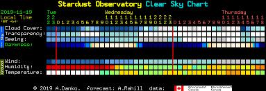 Stardust Chart Stardust Observatory Clear Sky Chart