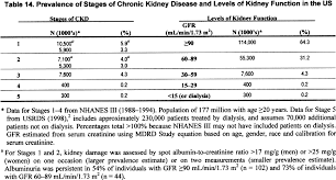 Kidney Disease Stages Chart Nkf Kdoqi Guidelines