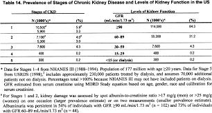 Ckd Classification Chart Nkf Kdoqi Guidelines