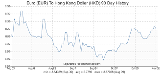 Euro Vs Dollar Chart Euro Eur To Hong Kong Dollar Hkd Exchange Rates History