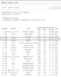 Music Bank K Chart 2017 170818 Snsd Music Bank K Chart 3rd Week Of August Girls