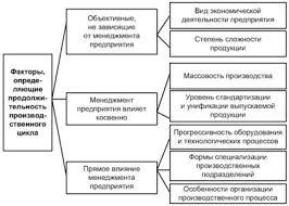 Производственный процесс содержание и его организация во времени  Для таких отраслей как сельское хозяйство лесное хозяйство рыбоводство продолжительность производственного цикла определяется объективными законами