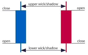 Forex Candlesticks A Complete Guide For Forex Traders