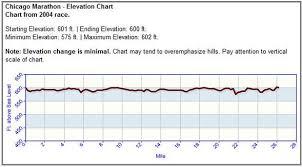 Tokyo Marathon Elevation Chart Dejavu All Over Again Why I Rundisney