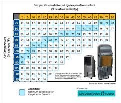 Evaporative Cooler Air Temperature Relative Humidity Chart Temperatures Delieverd By Evaporative Coolers