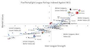 Evaluating The Mls International Signings And Why Nycfc Were