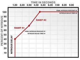 edelbrock nitrous controller set to run nitrous power 0802ch 08 z edelbrock nitrous controller
