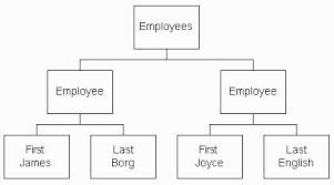 employee tree template employee tree template rome fontanacountryinn com