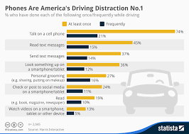 Chart Of Texting And Driving Statistics Chart Phones Are Americas Driving Distraction No 1 Statista