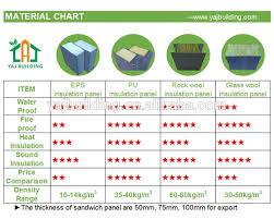 Density Chart Hotel Easy Assemble Low Cost Prefab Modern Mobile Houses For Hotel Buy Mobile Houses For Hotel Prefab Modern Mobile Houses For Hotel Mobile Houses For