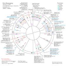 Lucy Lawless Birth Chart The Astronomy And Astrology Of The Dwarf Planet Eris