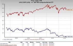 Should Value Investors Pick Lkq Corporation Lkq Stock