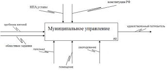 Отчет по практике на базе Администрации Увельского муниципального  Рисунок 1 Контекстная диаграмма Администрация Увельского муниципального района