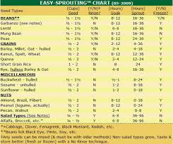 Soak And Sprout Chart Soak Your Nuts And Seeds Too Four Happy Days