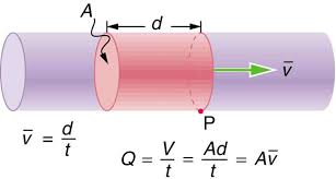 the figure shows a fluid flowing through a cylindrical pipe open at both ends a