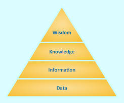 Diagram Of A Pyramid Pyramid Diagram Pyramid Diagram Pyramid Diagram