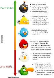 Angry Birds Behavior Chart Angry Chart Sada Margarethaydon Com