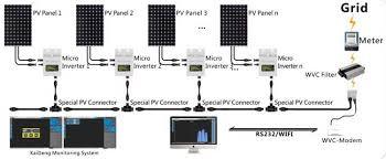 solar pv wiring diagram images solar panel system diagram power wiring diagram nilza net on outback grid tie inverter