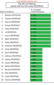 RESPASS Last Name Statistics by MyNameStats.com