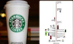 Starbucks bottled frappuccino contains 8.03 mg of caffeine per fl oz (27.15 mg per 100 ml). How Much Caffeine Is Too Much Caffeine The Starbucks Coffee With Three Quarters Of The Safe Daily Dose In One Cup Daily Mail Online