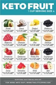 Profuse Diet Food Chart Bodybuilding Weightlossplanworkout