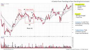 Wyckoff Plus Using Technical Analysis Wyckoff Tools