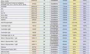 76 Qualified Low Purine Food Chart