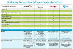 Marketing Automation Comparison Chart Marketing Automation Comparison