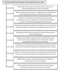 Принципы управления финансовыми рисками Корпоративные финансы  Основные составляющие политики управления финансовыми рисками корпорации