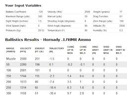 New Cci A17 17 Hmr Ammunition Hunt Report And Review